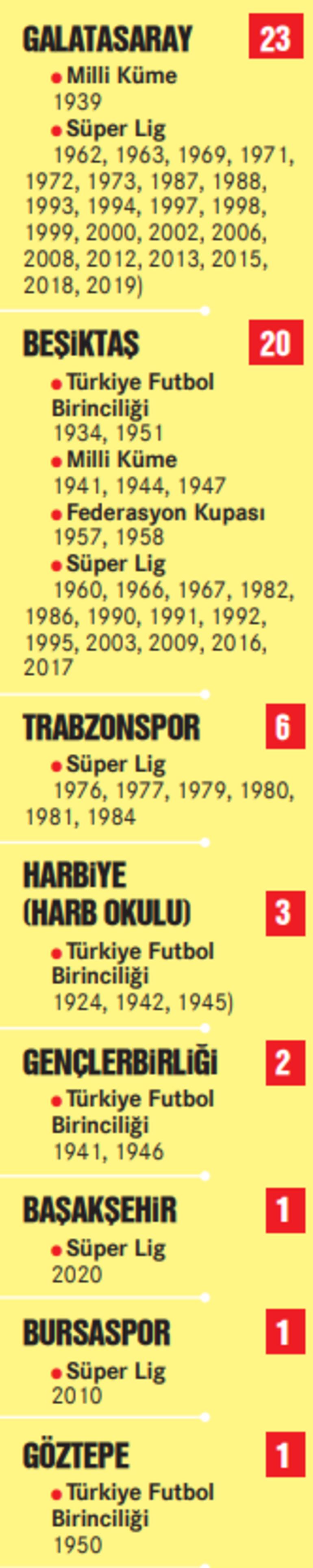 Fenerbahçe ve Galatasarayın yıldız savaşlarında ikinci perde